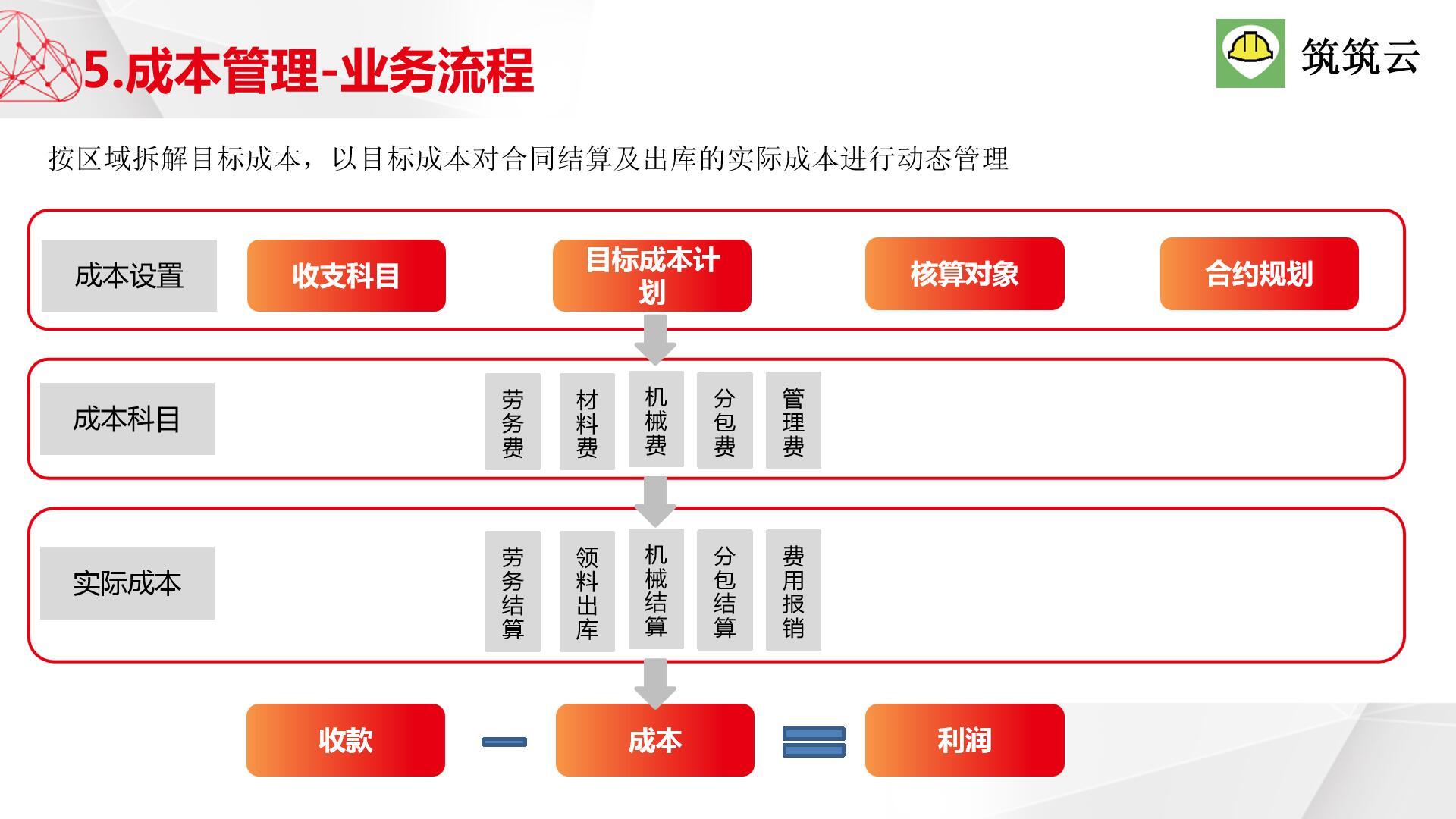 筑筑V3.0工程管理软件系统截图4