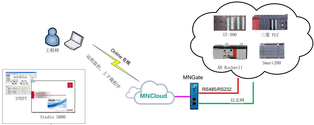 PLC远程监控平台(明牛云科技)截图