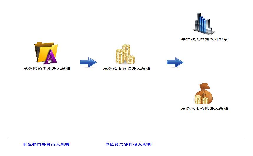 好用单位收支管理系统截图1