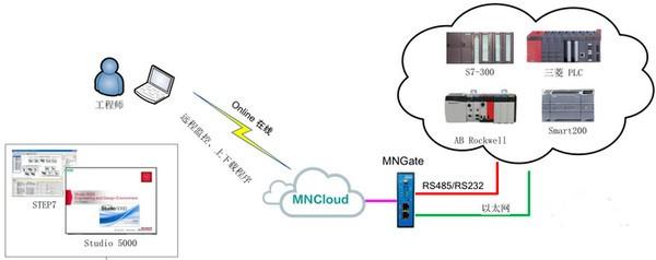 MNCloud工业云截图