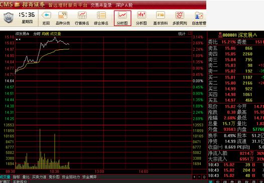 招商证券智远理财分析交易平台截图
