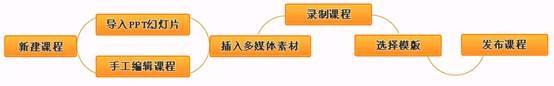 益教通三分屏课程制作系统截图
