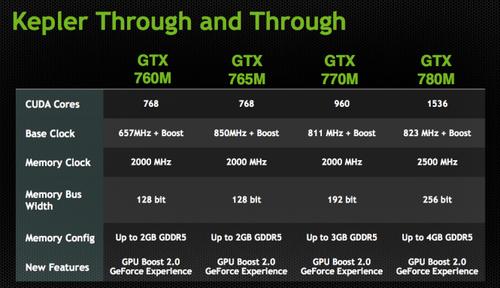 Nvidia Geforce 210显卡驱动程序