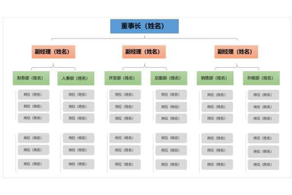 企业公司组织架构图