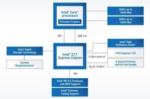 Intel Rapid Storage Technology英特尔快速存储技术截图1