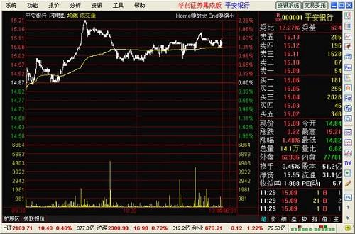 华创证券集成版通达信行情交易合一版截图1