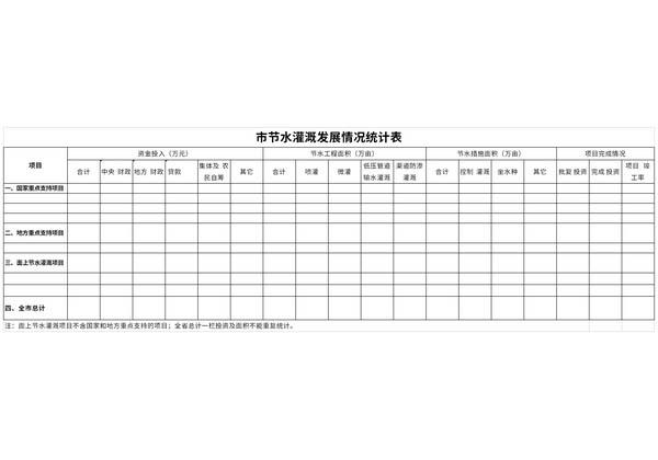 节水灌溉发展情况统计表