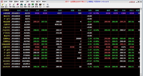 招商银行黄金分析软件