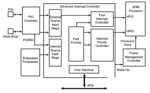 系统中断控制器截图